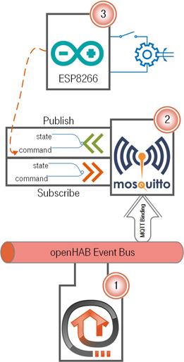 OH2] Control ESP8266 Relay using MQTT Eventbus - Tutorials