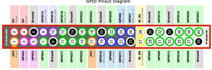 Stupendous Simple Gpio Example Tutorials Examples Openhab Community Wiring Digital Resources Anistprontobusorg
