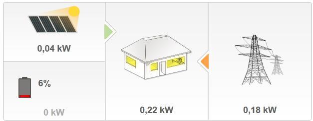 New binding available: SolarEdge binding - Bindings
