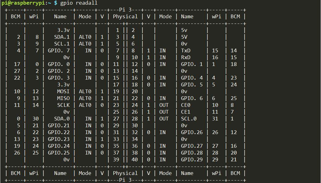 Controlling a RaspberryPi GPIO pin with MQTT - Tutorials