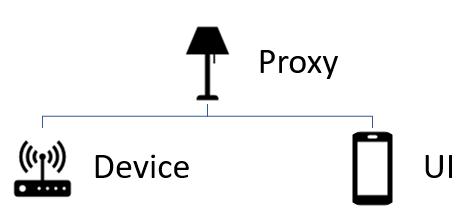 Design Pattern: Proxy Item - Tutorials & Examples - openHAB Community